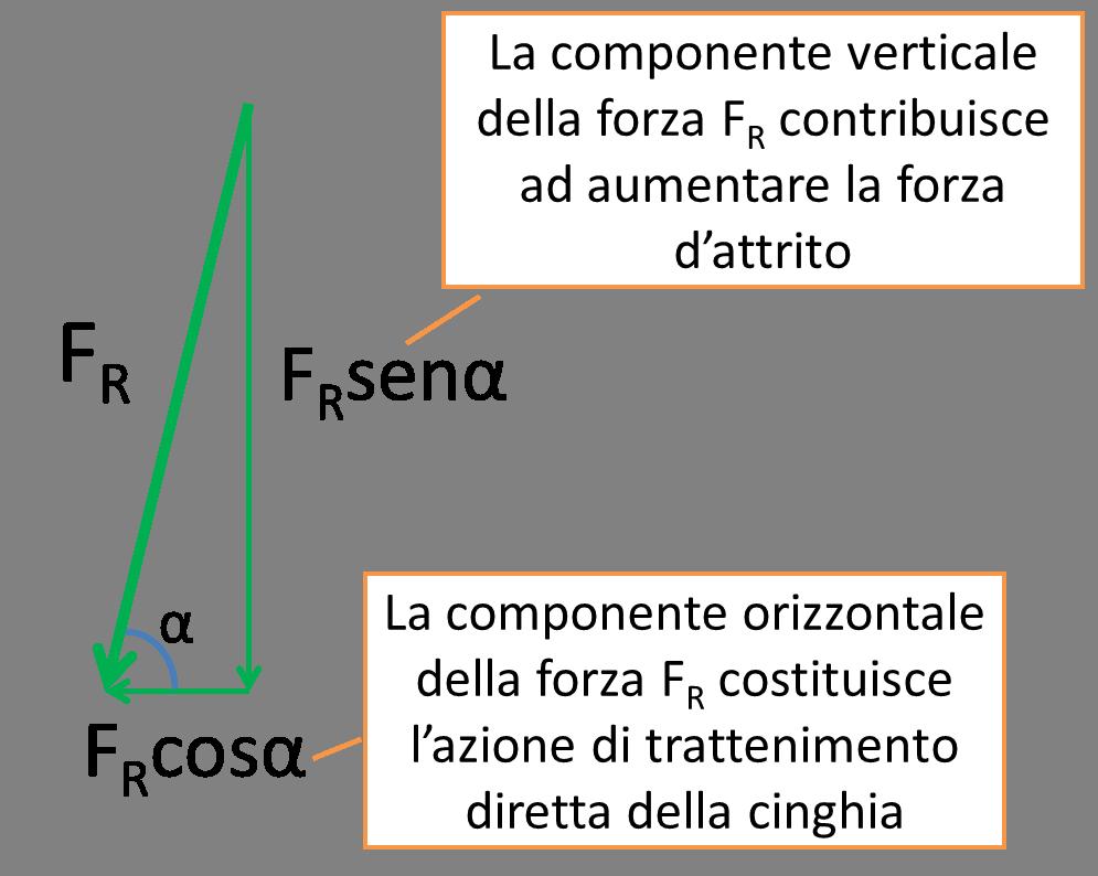 Componenti della forza della cinghia F<sub>R</sub>