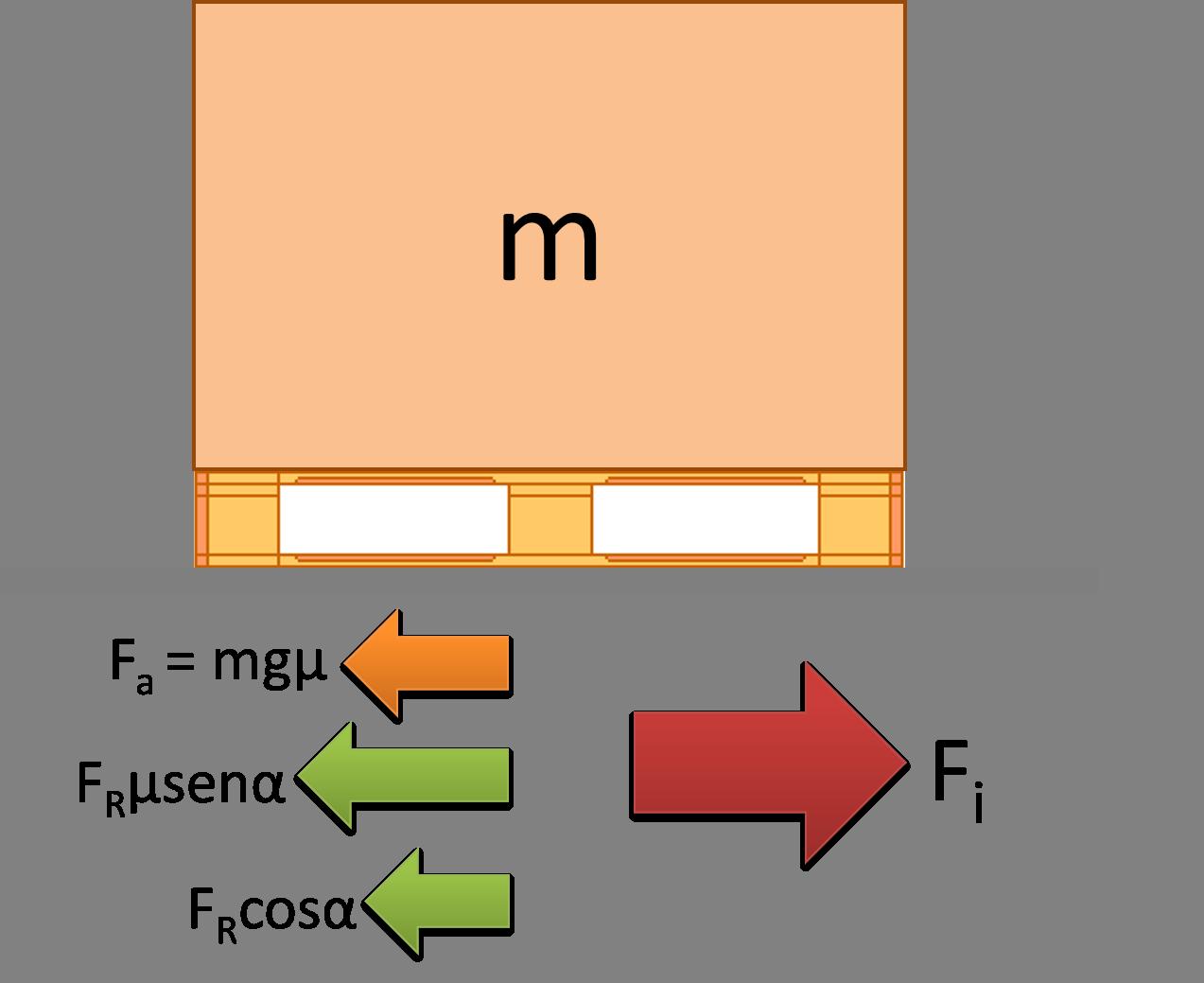 Equilibrio delle forze in direzione orizzontale per il caso di frenata