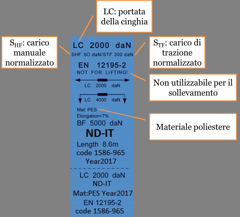 Etichetta della cinghia secondo la norma EN 12195-2