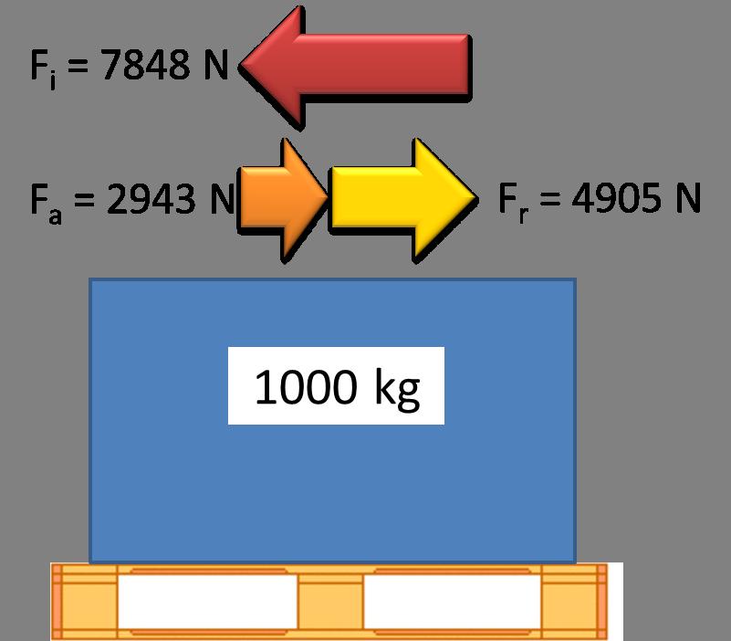 Azione combinata di forze d'inerzia, forza d'attrito, forza residua, EN 12195-1