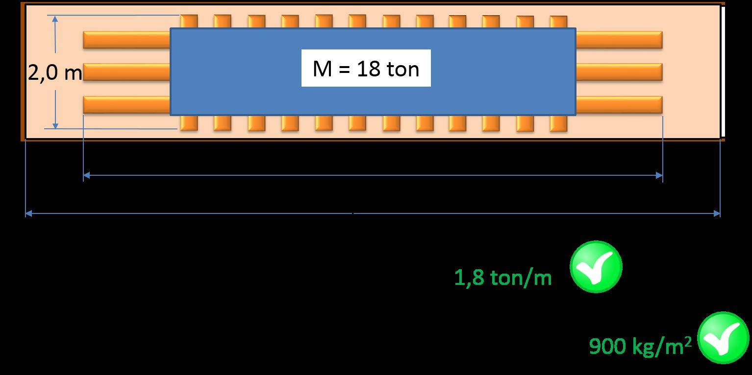 Corretta distribuzione del carico nel container