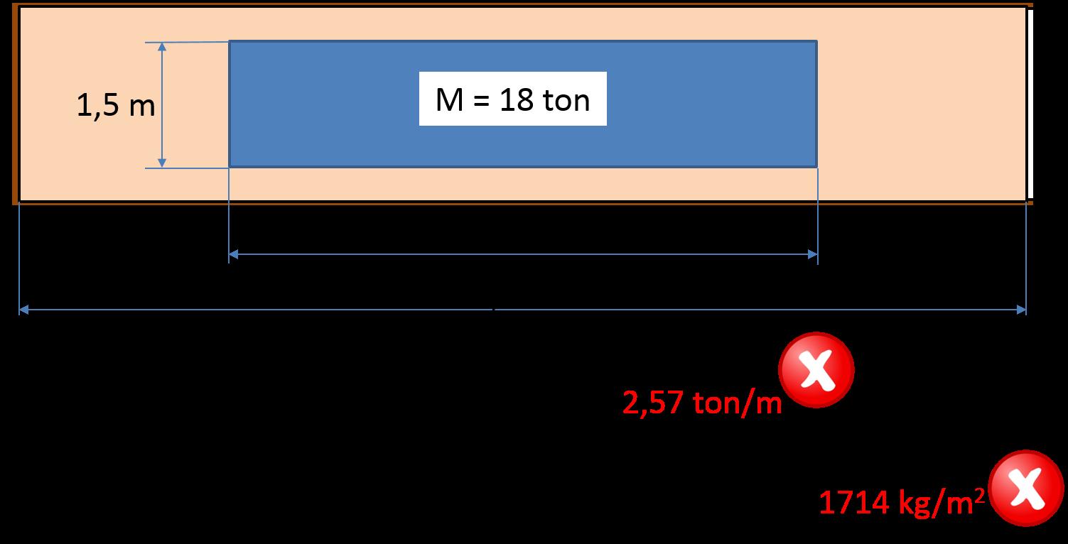 Errata distribuzione del carico nel container