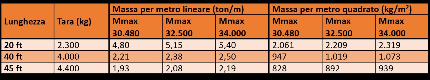 Massa lineare e massa per unità di superficie