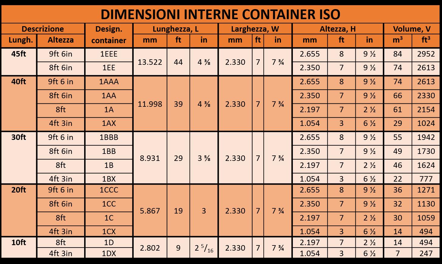 Dimensioni interne container ISO