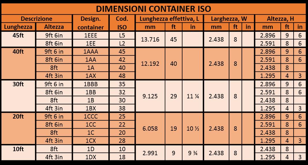 Dimensioni esterne container ISO