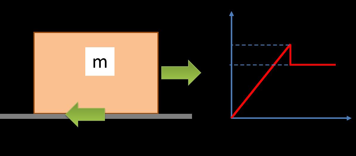 Forza di attrito, misura coefficiente di attrito statico e dinamico
