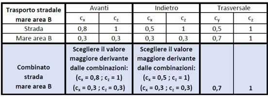 Coefficienti di accelerazione per il trasporto combinato strada - mare area B