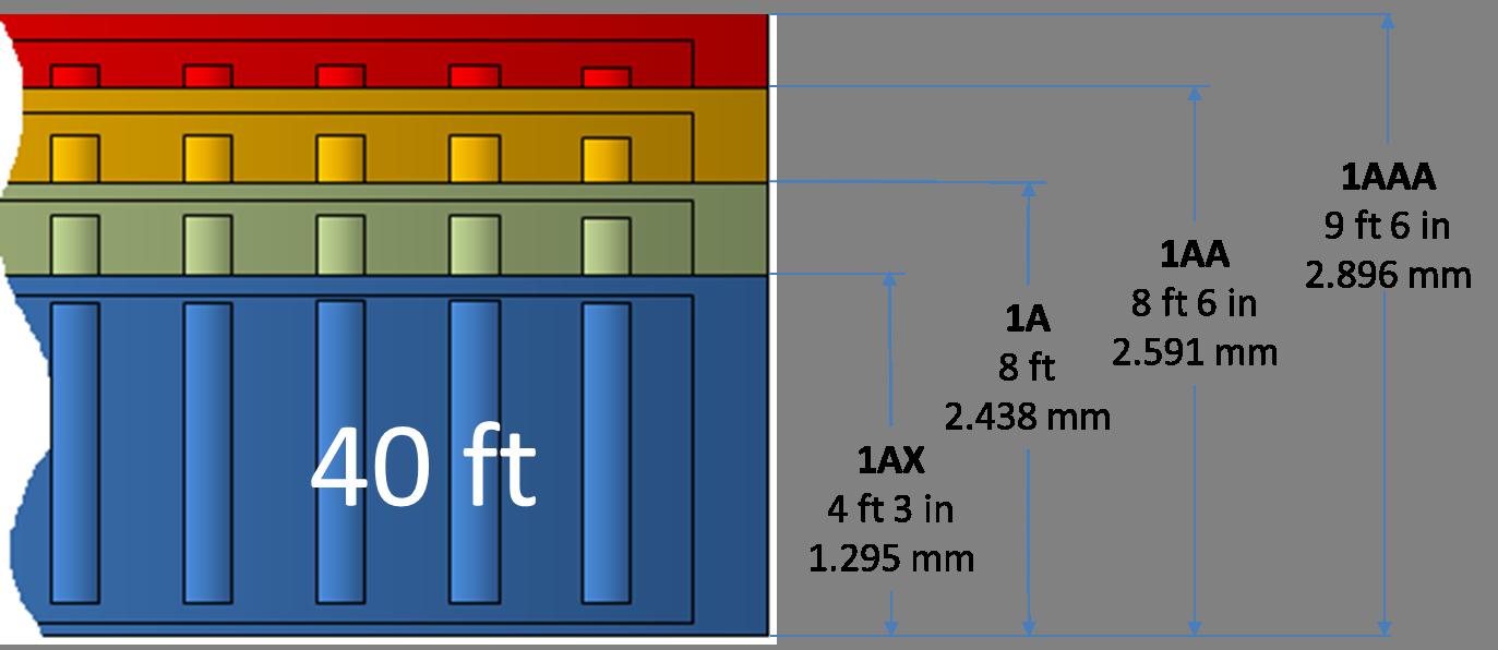 Codifica ISO per altezza container