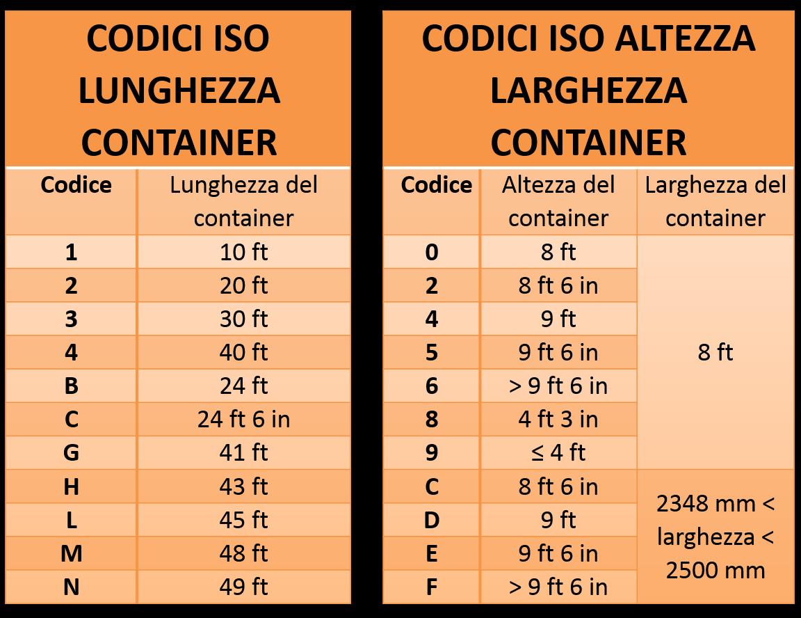 Codici ISO per lunghezza, altezza, larghezza