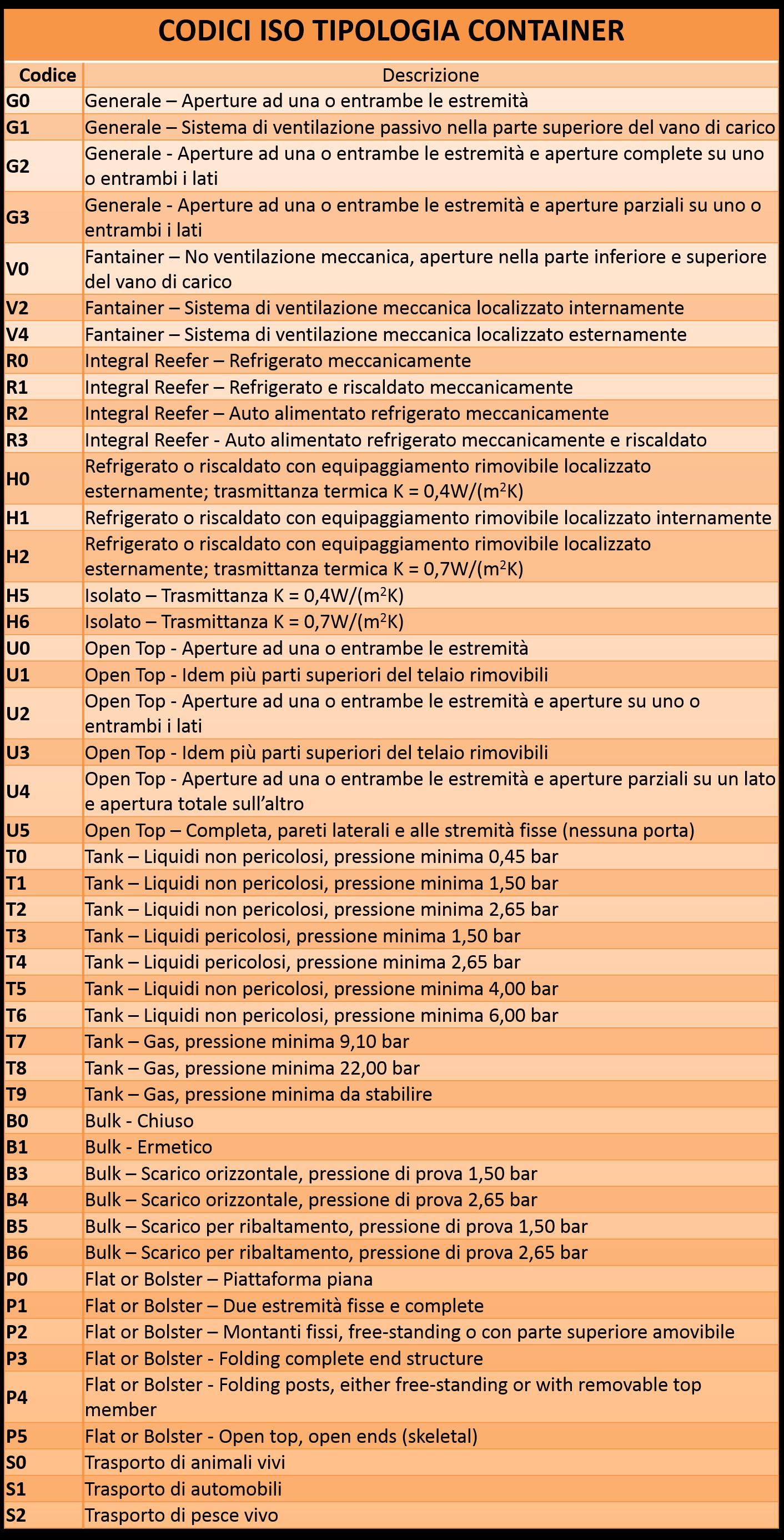 Codici ISO per i vari tipi di container