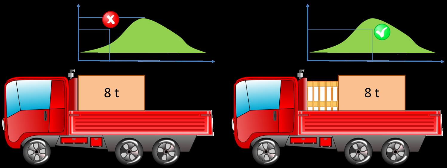 Posizionamento del baricentro in funzione del piano di ripartizione del carico