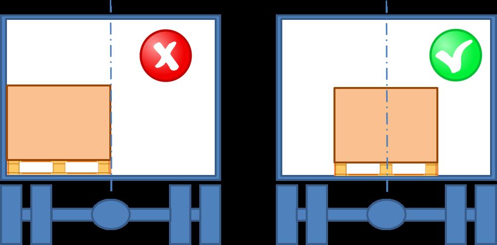 Distribuzione del carico in senso trasversale