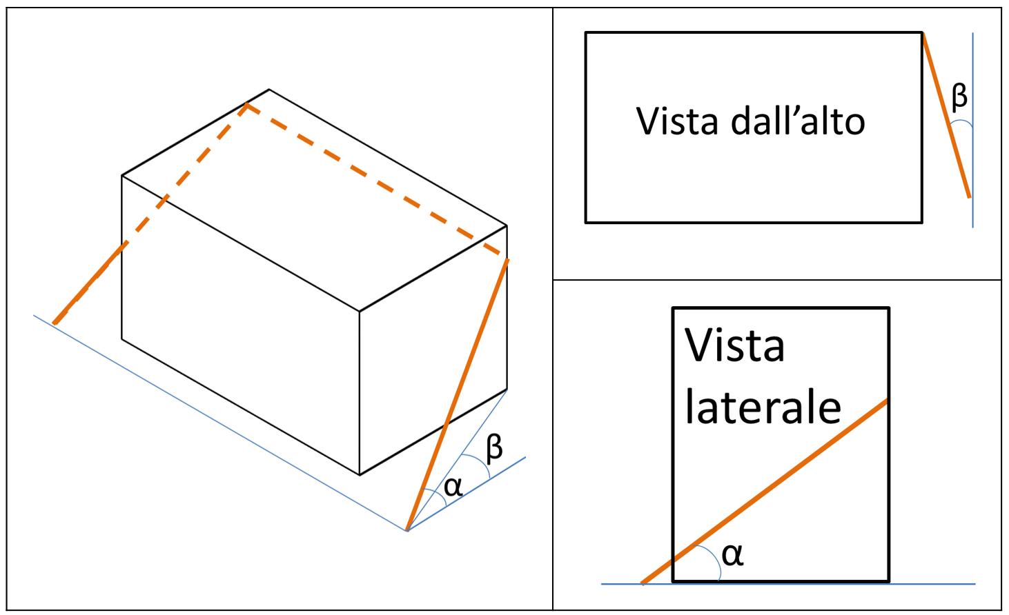 Esemplificazione angoli caratteristici della cinghia