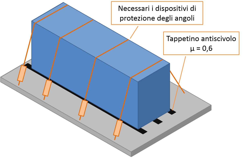 Combinazione ancoraggio per attrito e tappetino antiscivolamento - cassa stabile senza ancoraggio