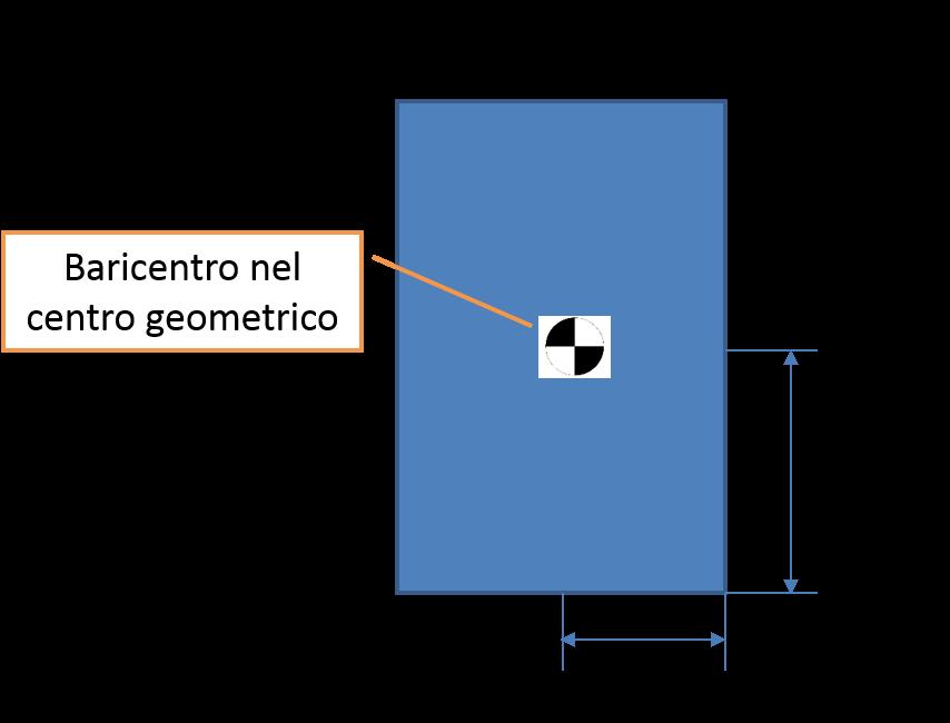 Schema per la verifica della stabilità del carico senza ancoraggio, cassa stabile senza ancoraggio