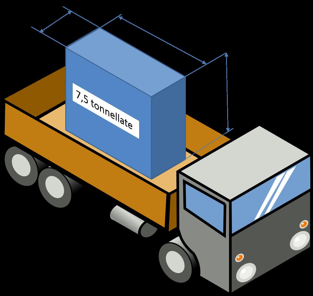 Configurazione iniziale del carico - Esempi pratici