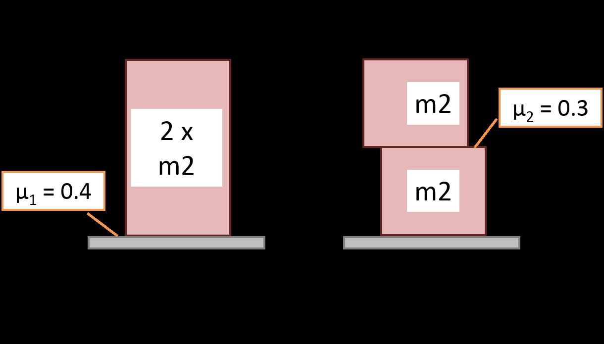 Schema per calcolo ancoraggio per evitare lo scivolamento in accelerazione e in curva dei carichi m2