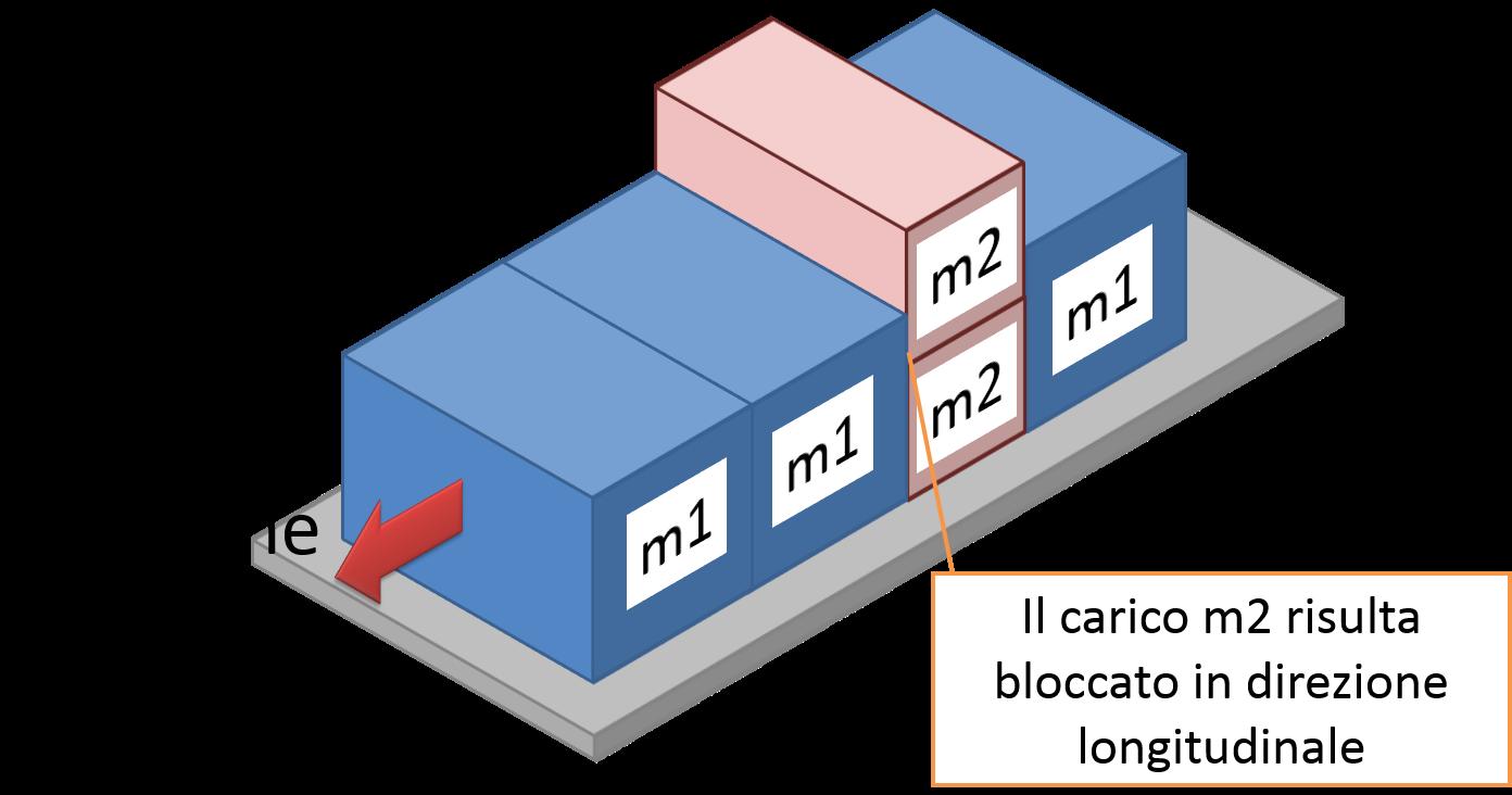 Configurazione del carico da fissare