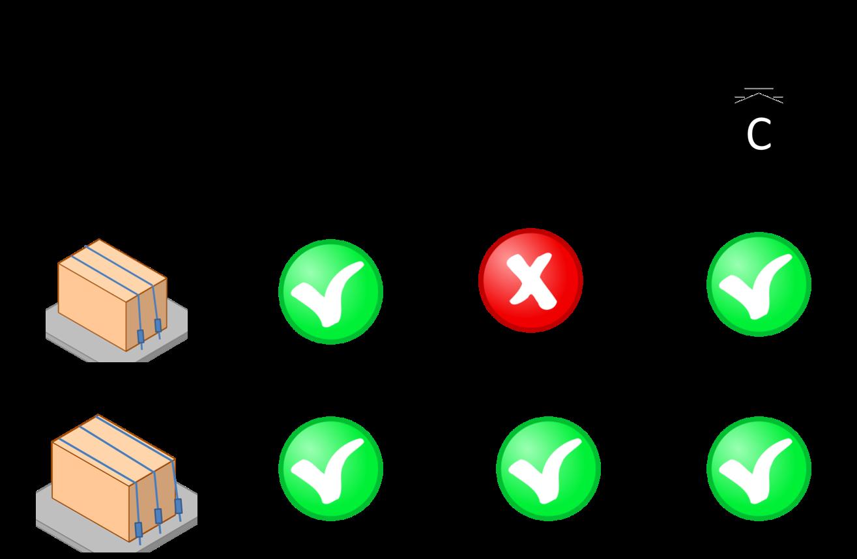 Riepilogo del fissaggio richiesto per le varie modalità di trasporto - Esempi pratici