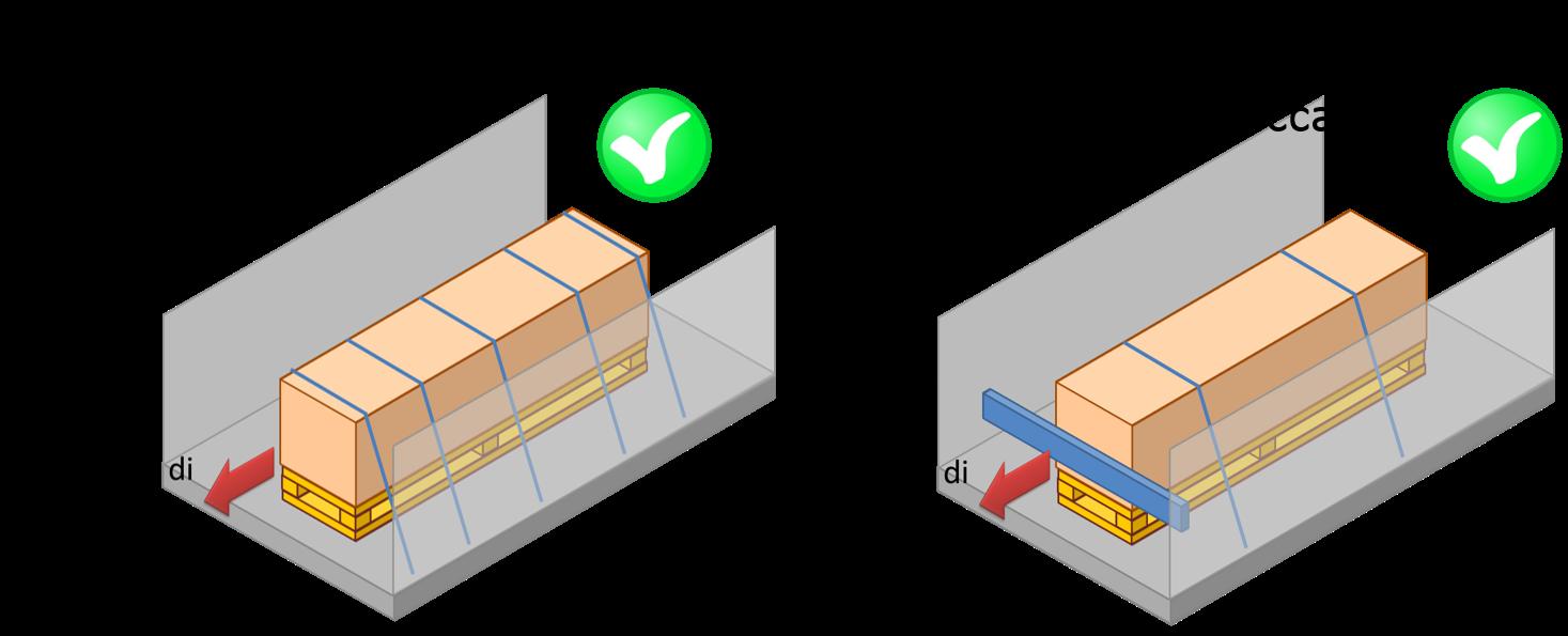 Soluzioni alternative per il fissaggio del carico