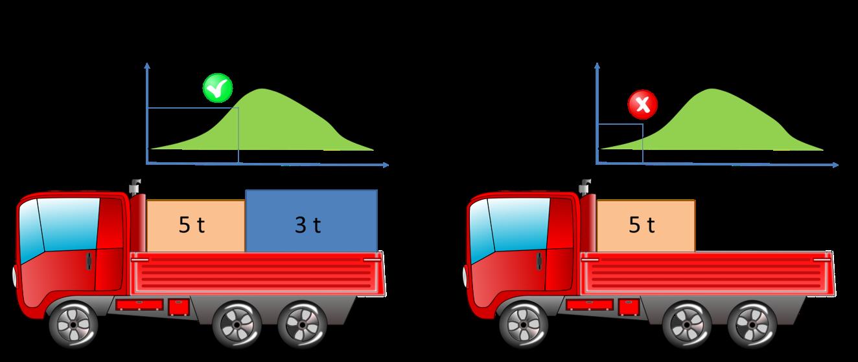 Mancato rispetto del piano di ripartizione del carico a seguito di scarico parziale