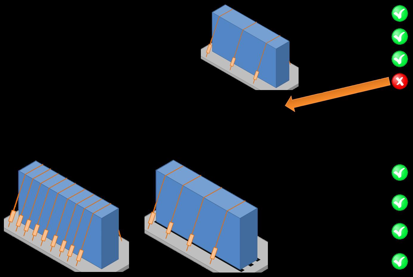 Schema seguito per il fissaggio del carico, cassa non stabile senza ancoraggio