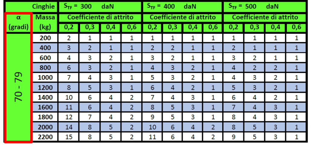 Selezione tabella corretta in base all'angolo α della cinghia