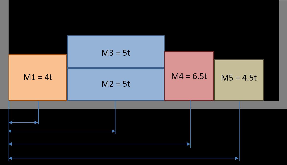 Sistemazione del carico sul semirimorchio
