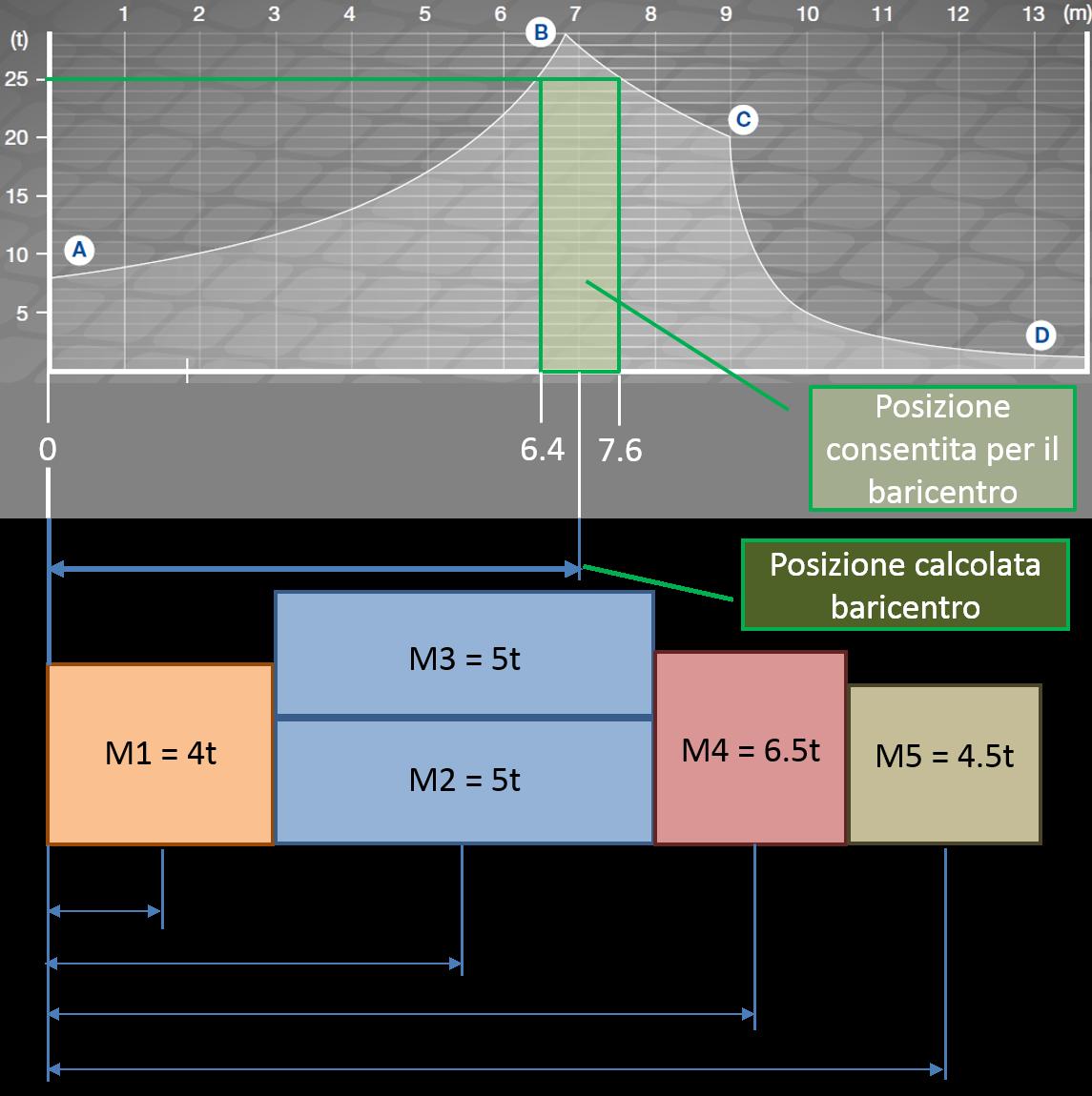 La posizione del baricentro del carico ricade nella zona consentita