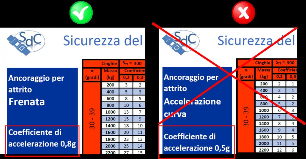Selezione tabella per calcolo ancoraggio per attrito