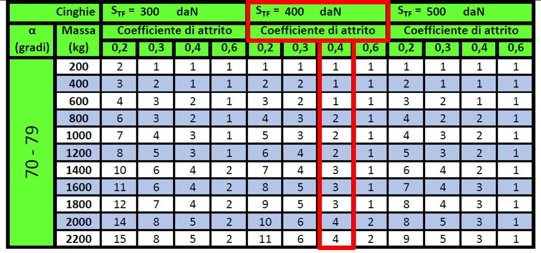 Selezione della colonna in base a S<sub>TF</sub> e coefficiente di attrito