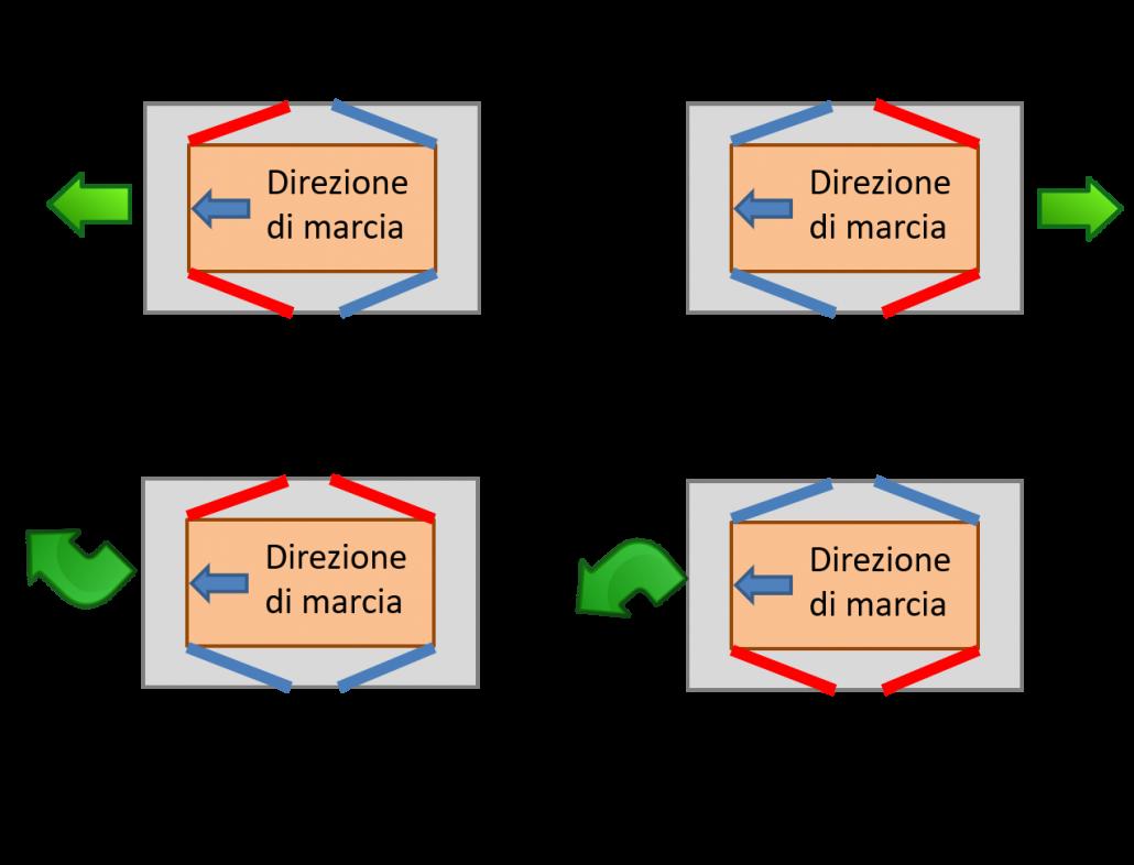 Azione degli elementi di ancoraggio nell'ancoraggio diagonale