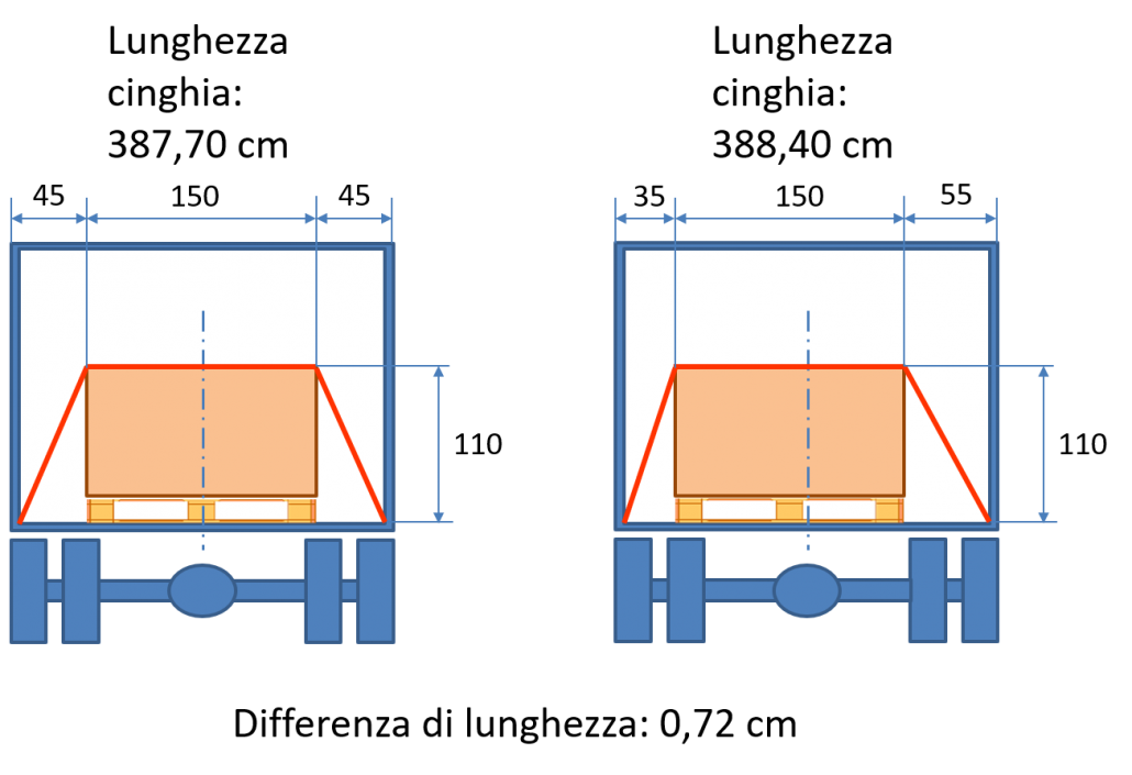 Variazione della lunghezza della cinghia in funzione della posizione del carico