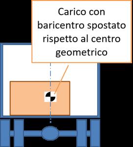 Carico con baricentro non coincidente con il centro geometrico