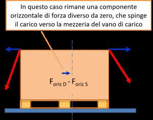 Componente di forza orizzontale residua per carico spostato rispetto alla mezzeria