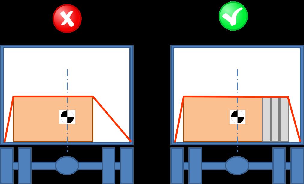 Ripristino della simmetria della cinghia di fissaggio