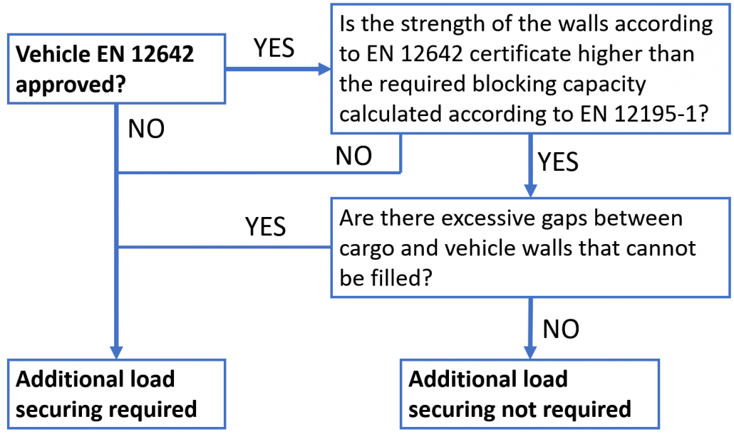 Logical process to determine the correct use of vehicles approved according to EN 12642