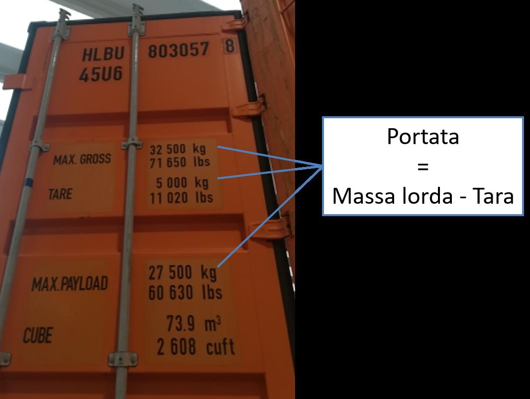 Calcolo della portata del container