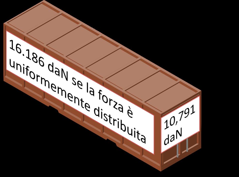 Resistenza delle pareti del container